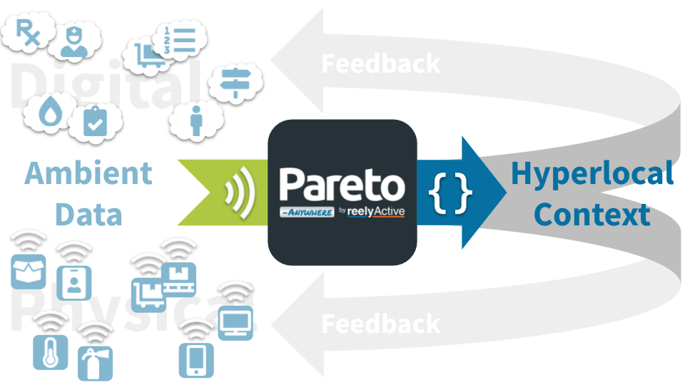 Ambient Data Cycle with Pareto Anywhere