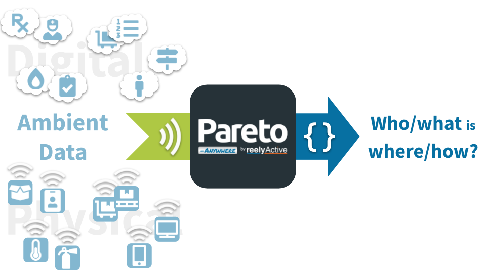 Pareto Anywhere: who/what is where/how