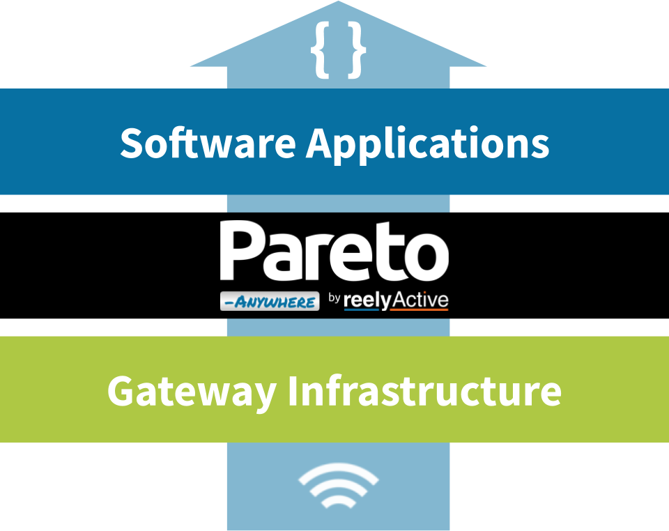 Pareto Anywhere technology stack