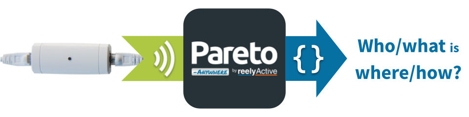 Pareto Anywhere