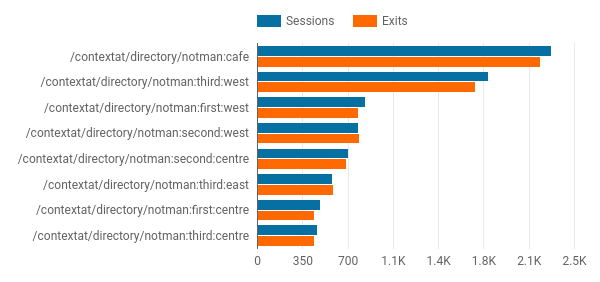 Notman session analytics