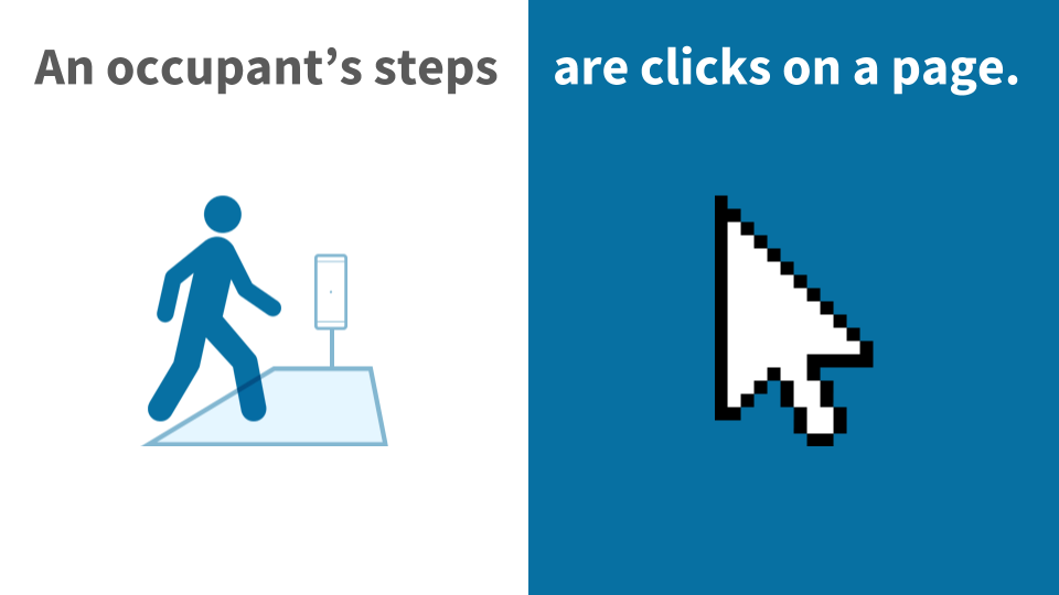 Steps are clicks